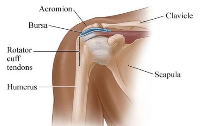 Visenje za zdrava ramena 2